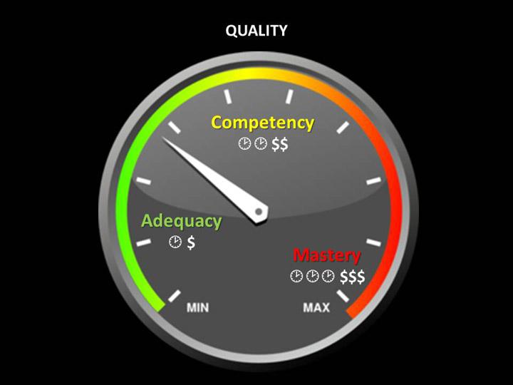 Organizational improvement terminology quality chart ccuart Choice Image