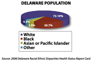 OMH Statistics - Delaware Health and Social Services - State