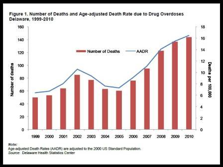 USA Teen Death Rate - World Life - World Life Expectancy